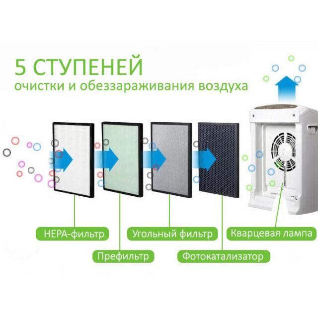 Воздухоочиститель POINT-Five-101 - система фильтров